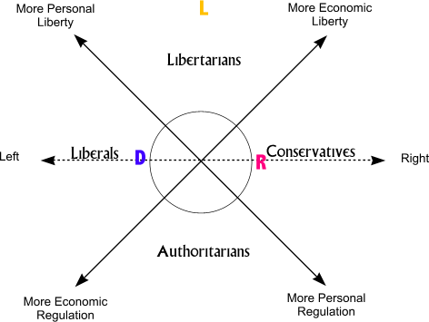 venn diagram republican vs democrat