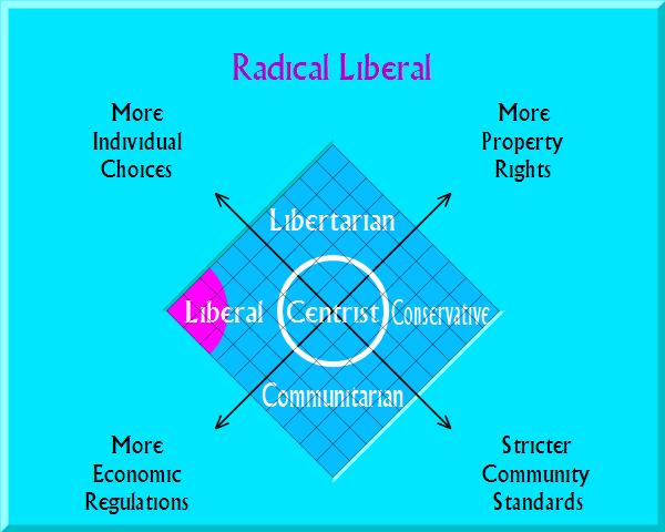libertarian?