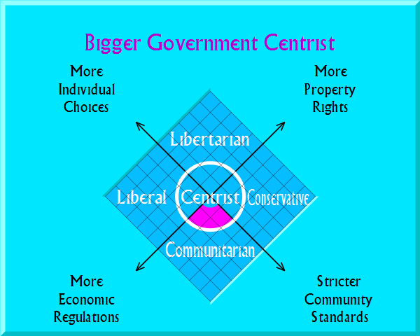 Big Government Centrist on political map