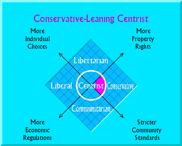 Conservative-Leaning Centrist on political map