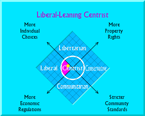 Liberal-Leaning Centrist on political map
