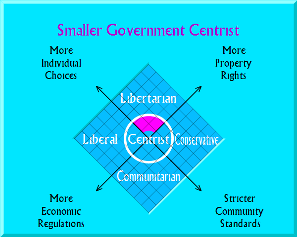 Smaller Government Centrist on political map