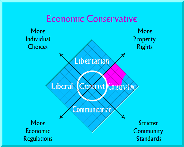 Economic Conservative on political map