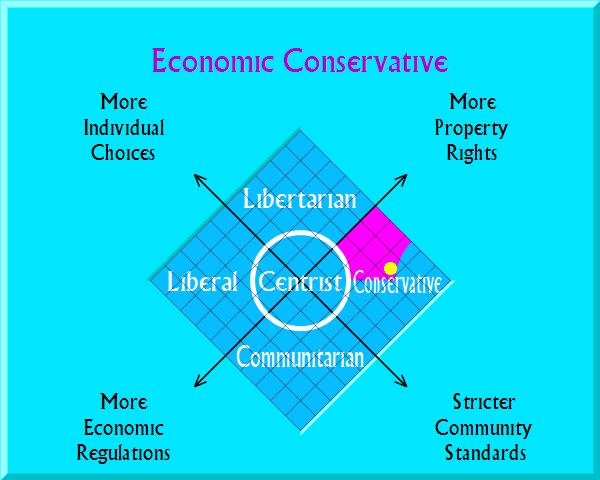 Economic Conservative on political map