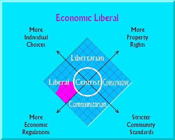 Economic Liberal on political map
