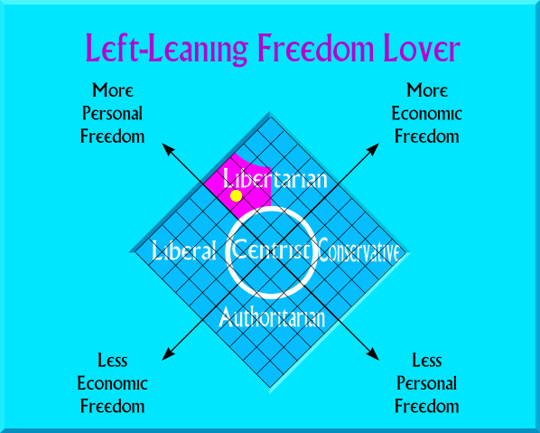 Left-Leaning Freedom Lover on political map