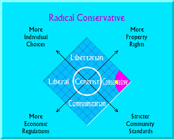 Radical Conservative on political map