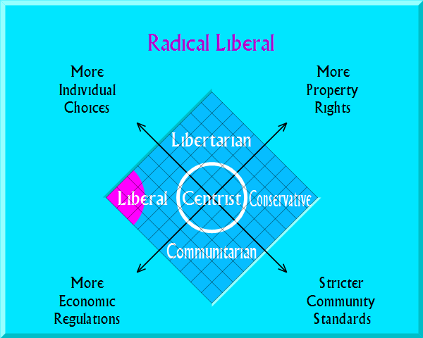 Radical Liberal on political map