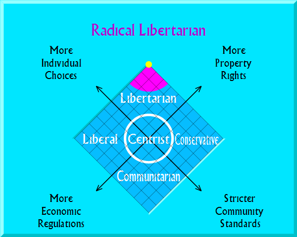 Libertarian on political map