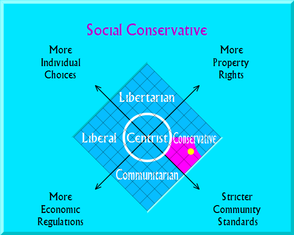 Social Conservative on political map