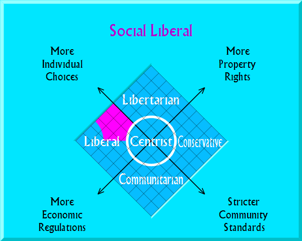 Social Liberal on political map